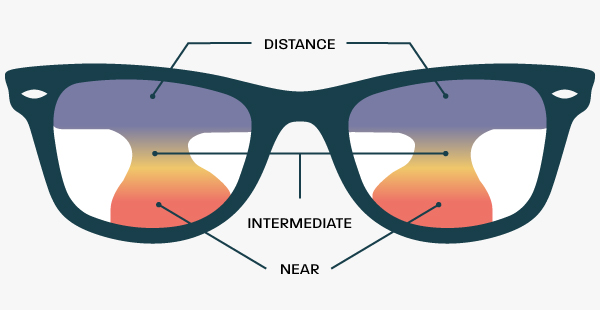 A pair of varifocal glasses with the sections for different distances highlighted