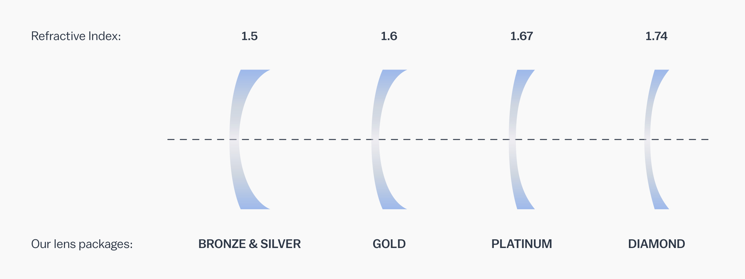 A graphic showing the refractive index of each of our lens packages. Bronze & Silver - 1.5 | Gold - 1.6 | Platinum - 1.67 | Diamond - 1.74